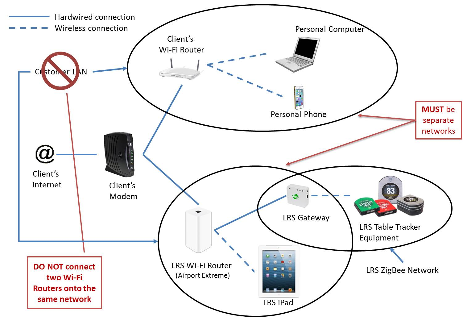 Wifi Overview Long Range Systems Llc Wireless Router Network Diagram The Table Tracker Wi Fi Should Never Be Connected To A Lan That Has Another On It