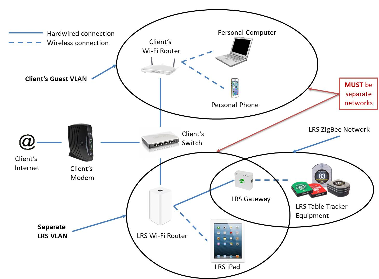 Wifi Overview Long Range Systems Llc