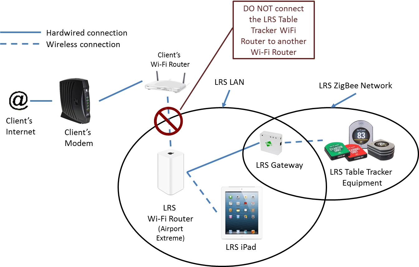 WiFi Overview – Long Range Systems, LLC